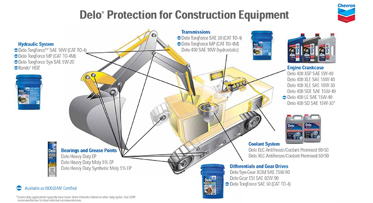 Delo Bumper to bumper construction