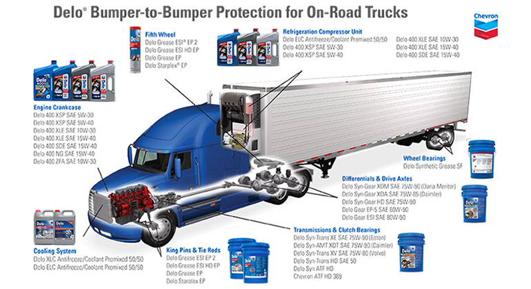 Delo Bumper to Bumper on road