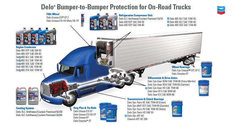 Bumper-to-Bumper protection for on-road trucks