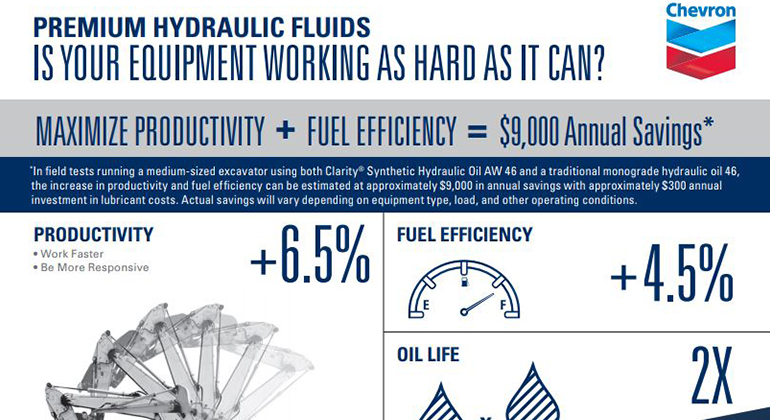 Hydraulic oil infographic