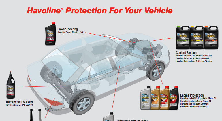 Havoline bumper to bumper protection for your car